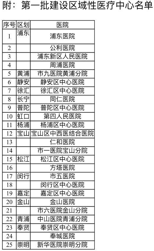 第一批建设区域医疗中心名单 上海市卫健委供图