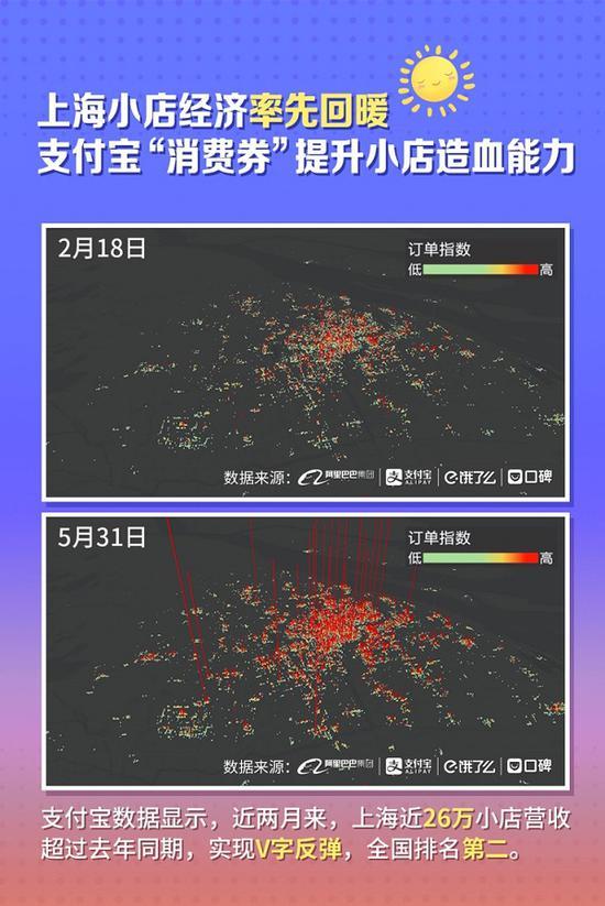 上海26万家小店回暖营收超去年同期 逆势开店V形反弹