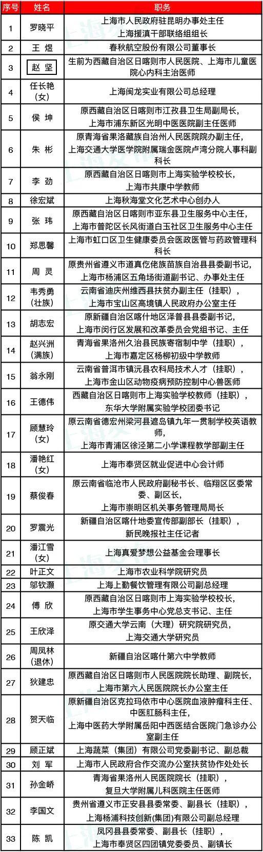 全国脱贫攻坚先进个人和集体上海推荐并获表彰名单公布