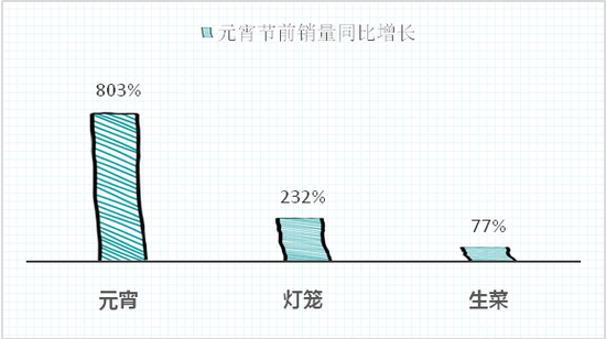 圖說:元宵節前元宵銷量增長8倍 來源/采訪對象供圖(下同)