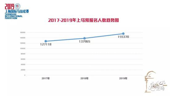2019上马预报名超过15万人 8月23日公布抽签结果