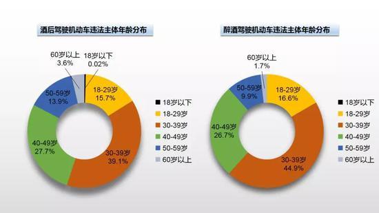 上海酒驾醉驾违法大数据分析公布 主要集中于30至49岁