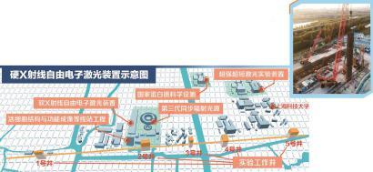 硬X射线自由电子激光装置建设现场。◆资料来源:上海科技大学制图:朱伟 王美杰