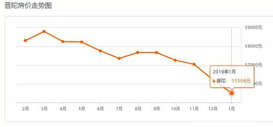 上海1月二手房均价49249元/m² 附房价走势图