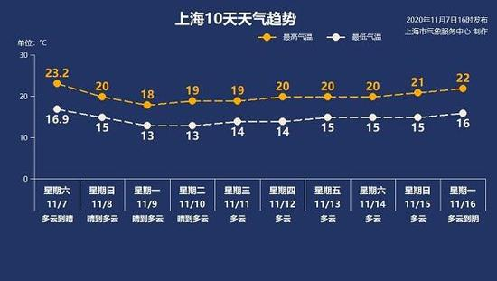 上海天气网图