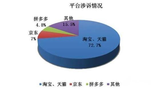 沪发布网购纠纷白皮书:食品案件占7成 职业索赔现象突出