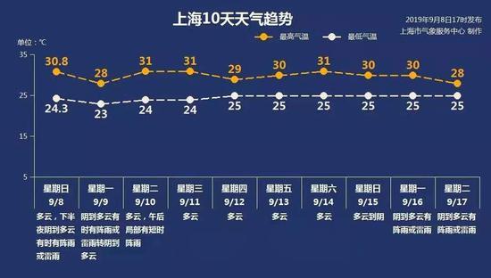 上海预警发布 图