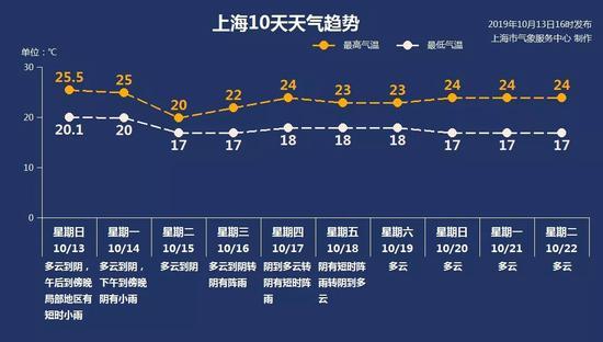 """""""上海预警发布""""微信公众号 图"""