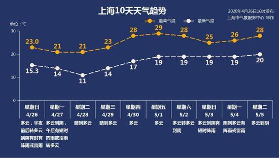 申城本周气温蹿升五一当天或达30℃ 十天天气趋势一览