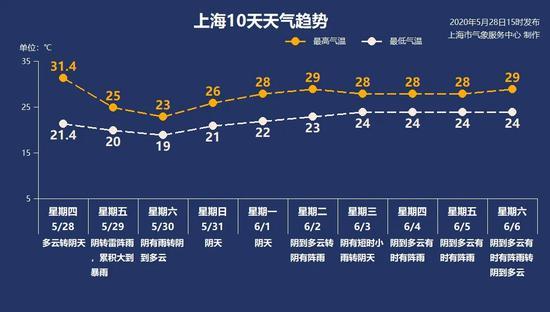 上海29日将迎来今年最大的一场雨 并伴有雷电大风降温
