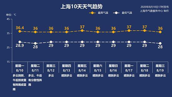 上海本周持续高温热浪天气 极端最高气温超37℃