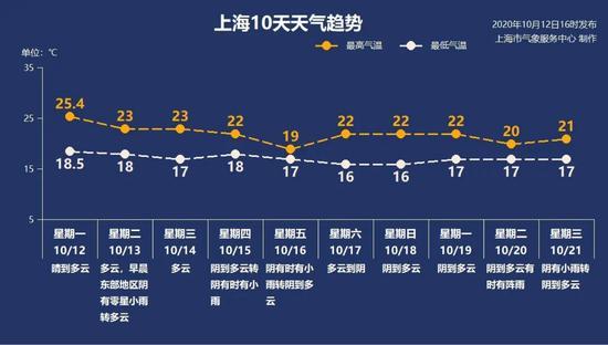 十月台风扎堆生成 申城15-16日迎来小雨气温明显回落