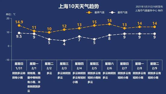 上海10天天气趋势 上海市气象服务中心 图