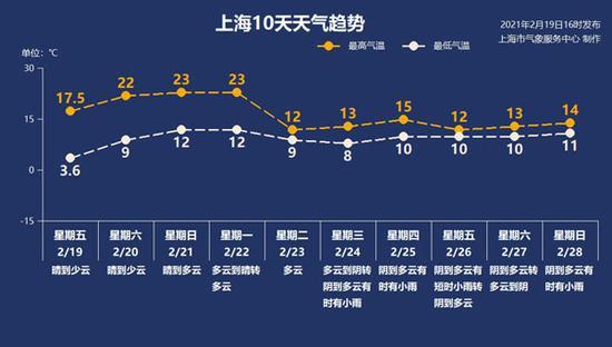 来源:上海天气网