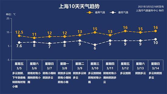 來源:上海天氣網