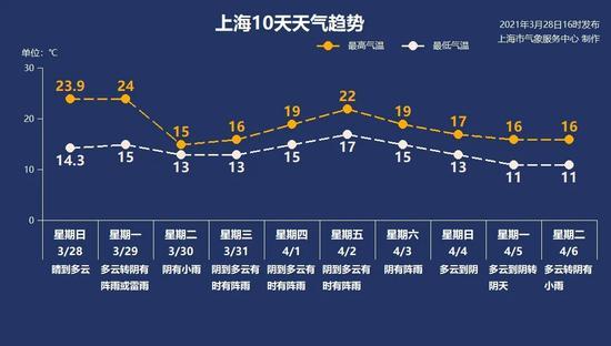 上海今晚起再迎阴雨 沙尘暴对上海无明显影响
