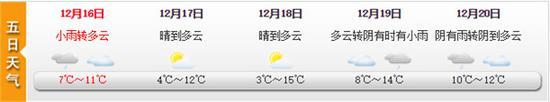 图片来源:上海天气网