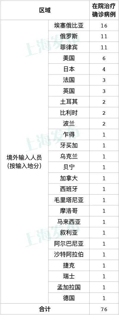 上海10月16日新增5例境外输入病例 新增治愈出院1例