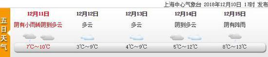 上海今起小雨渐止有大风 未来几日天气一览