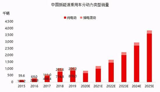 数据来源:中国汽车工业协会,头豹研究院