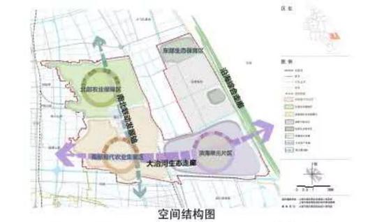 """规划形成""""一轴、双廊、四区""""的郊野空间发展结构。其中:"""