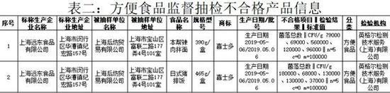 图说:不合格批次具体情况 来源/上海市市场监管局官网