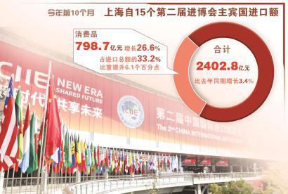 国家会展中心(上海)。 本报记者袁婧摄制图:冯晓瑜