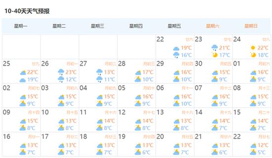 上海十月来最强冷空气将到货气温跌破8℃ 秋燥将持续