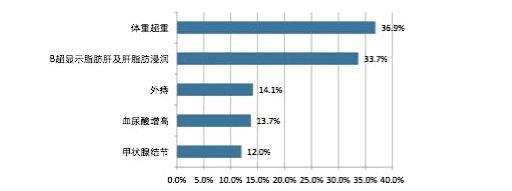 上海白领体检异常率走高:超重、脂肪肝、外痔居前三