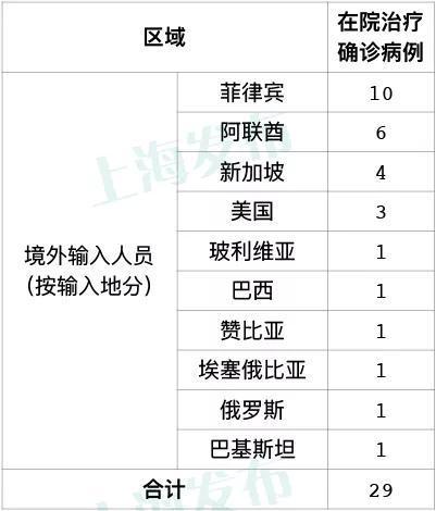上海6日新增7例境外输入性确诊病例 新增治愈出院1例