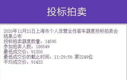 沪牌11月拍卖中标率7.8% 参拍人数比上月增加64771人
