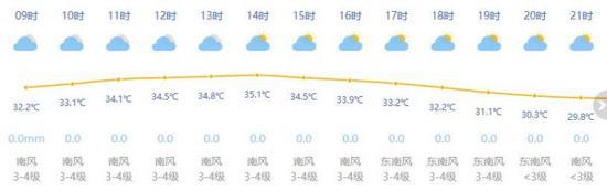 上海今日多云到晴最高温35度 太阳热情似火出门记得防晒