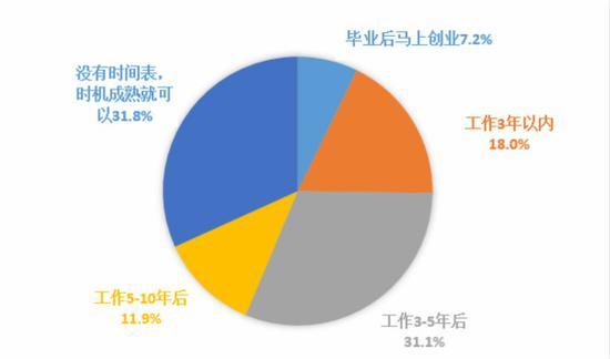 图说:大学生创业时间安排。国家统计局上海调查总队 供图(下同)