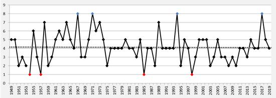 1949年-2019年7月台风生成频数,黑色虚线为多年平均值