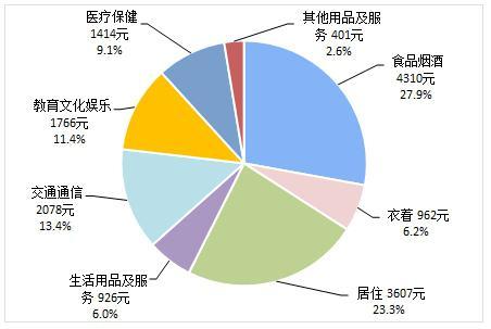 31省份前三季消费榜:京沪人均超3万 9省份领跑全国