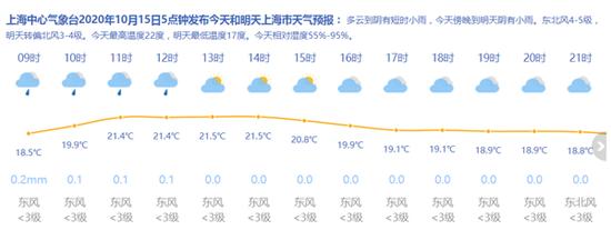 上海今日最高温22度傍晚起有小雨 明天最低温度17度