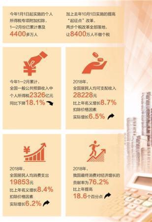 数据来源:财政部、国家税务总局、国家统计局  制图:张芳曼
