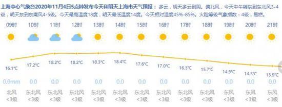 上海今最低仅12℃ 明天气温反弹 周日冷空气再次来袭