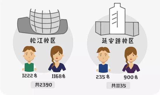 解密高校新生大数据:最萌男女比例7:3 还有星座分布图