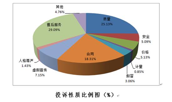 去年教育培训类投诉量升92.4% 预付式消费成维权老大难