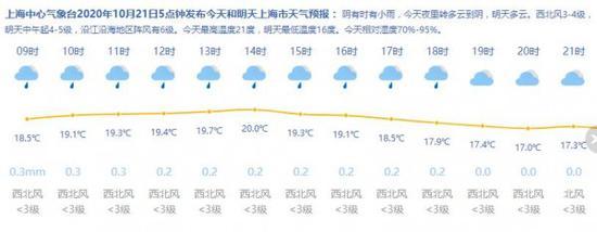 上海晴好天气按下暂停键 今有短时小雨明有冷空气