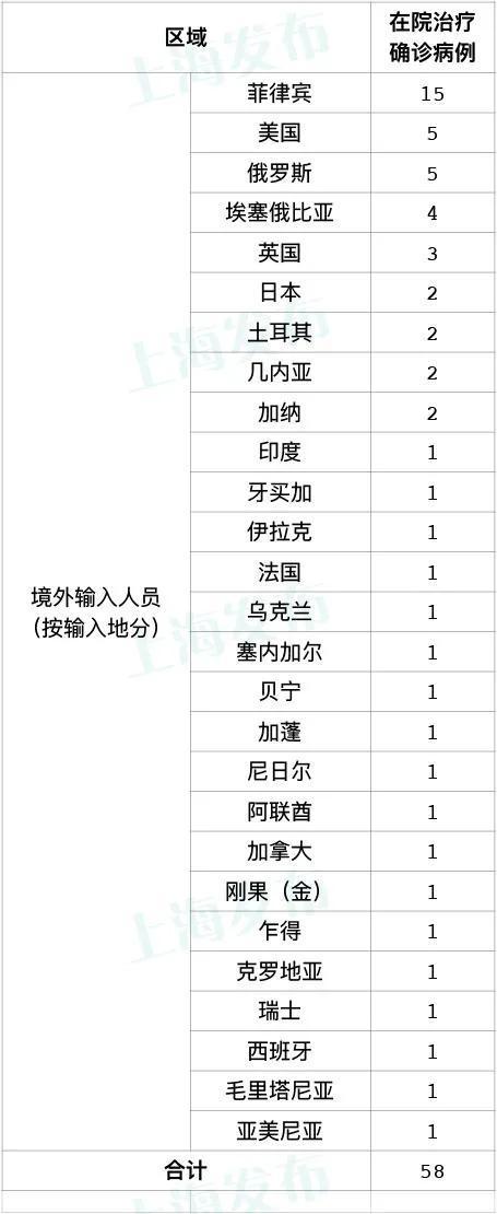 上海10月4日无新增本地确诊病例 新增10例境外输入病例