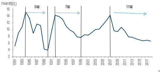 数据来源:中国国家统计局,博海资本。