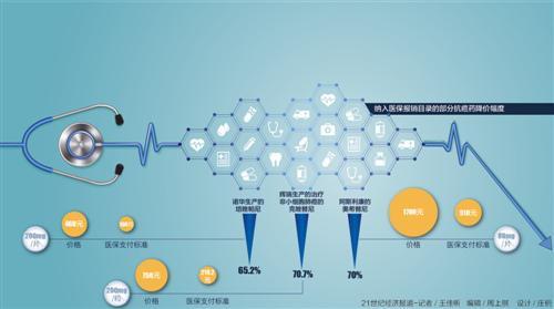 社保新纳17种抗癌药平均降幅56.7% 患者减负效应显著