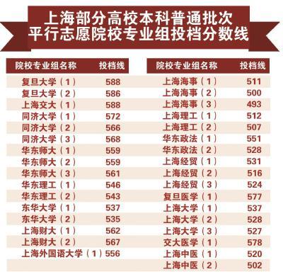 上海本科普通批次投档线公布 录取流程与去年一致