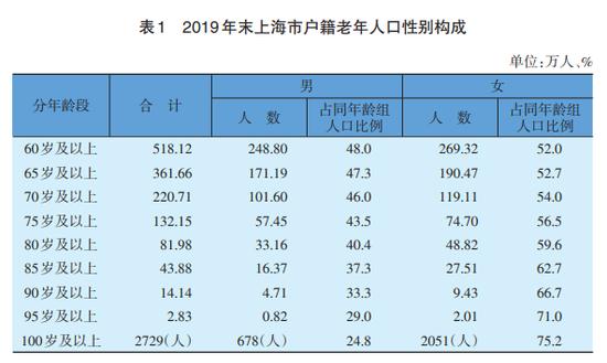 上海沪籍60岁以上老年人超518万