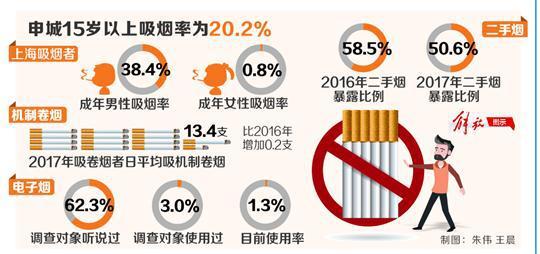 15岁以上人口比例_上海人吸烟越来越少了:15岁以上吸烟率降为20.2%