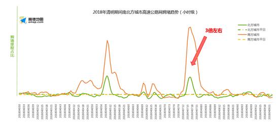 清明小长假出行交通预测出炉 上海市区五洲大道或最堵