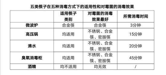 沪消保委发布筷子发霉消毒测试结果 开水烫筷子不能消毒