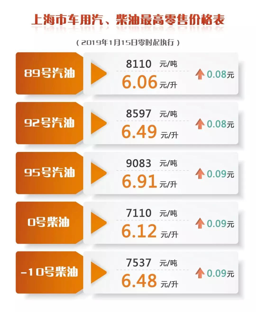 沪成品油价明起上调 92号汽油升至6.49元/升